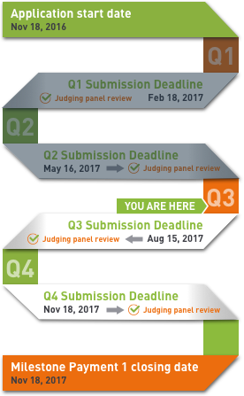 You're at Q3: Submission deadline is Aug 15th 2017